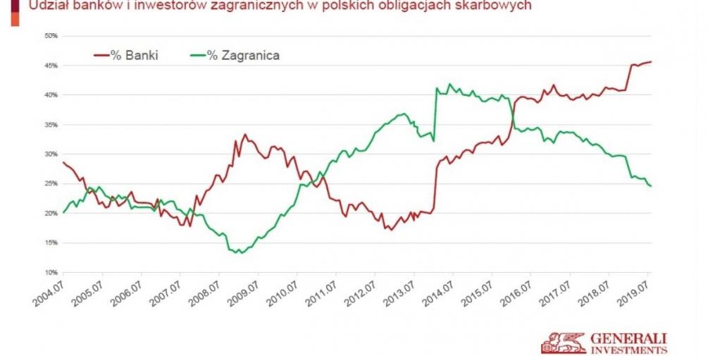 Radar ekonomiczny Generali Investemnts TFI