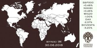 Fundusze inwestycyjne - podsumowanie czerwca 2018