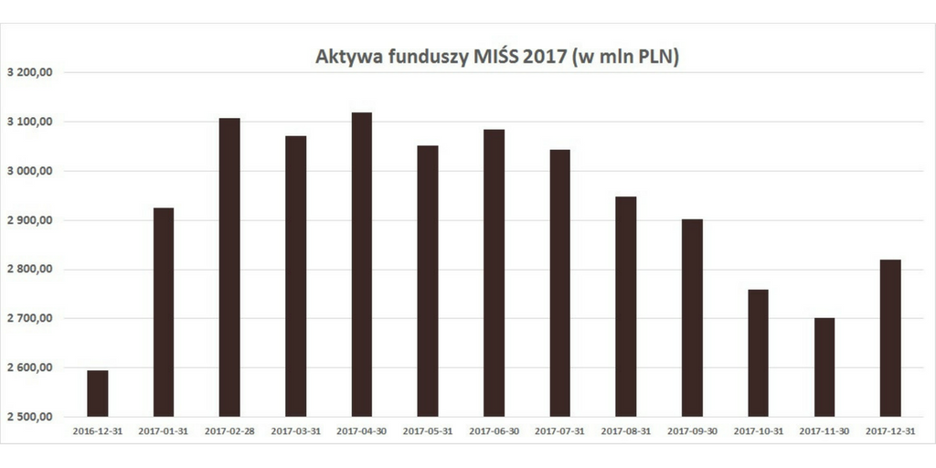 Aktywa_MIŚS_2017.png