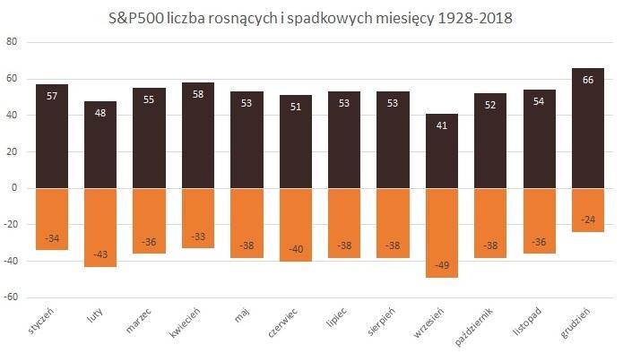 SP500_jak_inwestowac_pieniadze.jpg