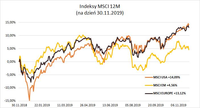 MSCI_30_11_2019.png